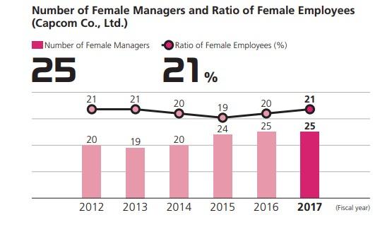 卡普空:努力保障女性员工和国外员工工作环境