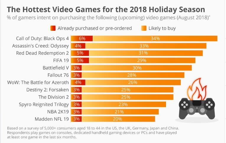 玩家最想购买的游戏大作排行 《荒野大镖客2》只排第三