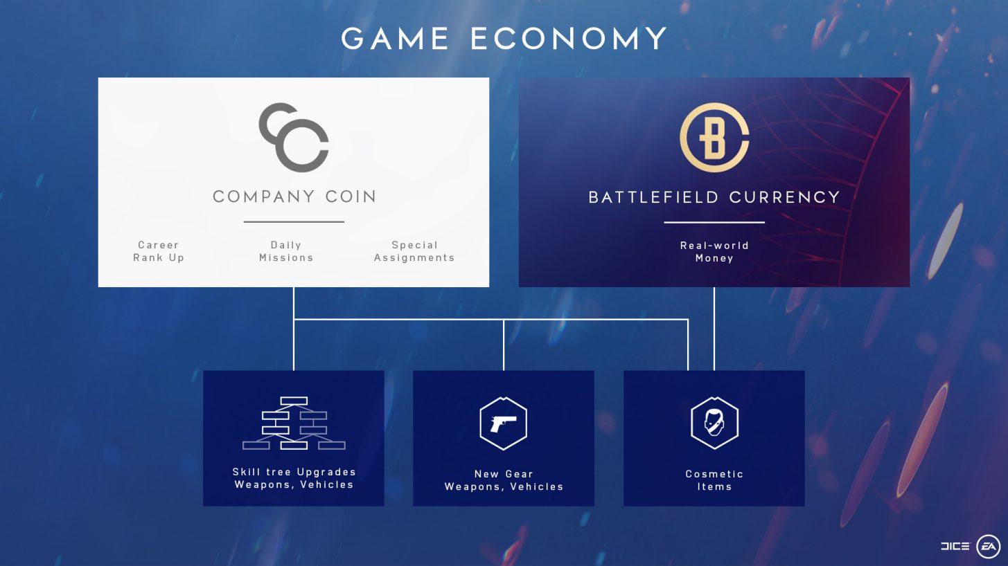 《战地5》升级和经济系统公布 充钱不能让你变强