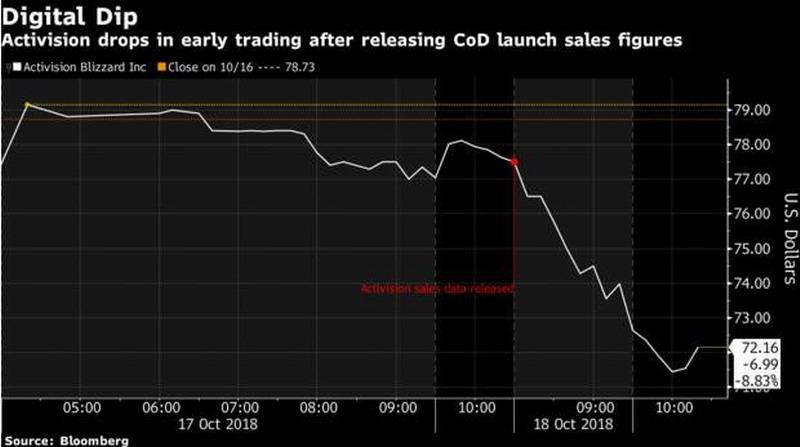 《使命召唤15》发售3天销售额超5亿美元 投资方还不满意