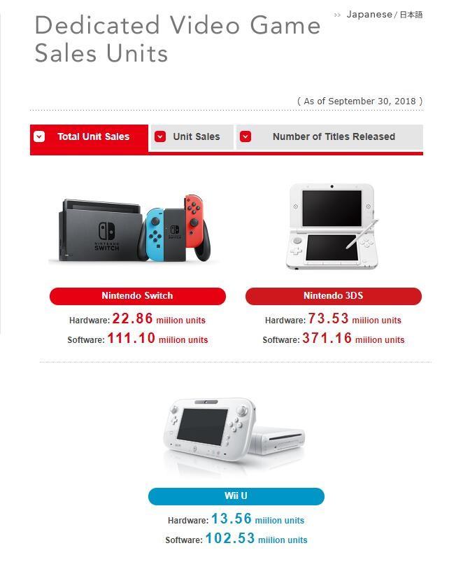 任天堂Switch销量为2286万台 游戏销量达1.11亿份