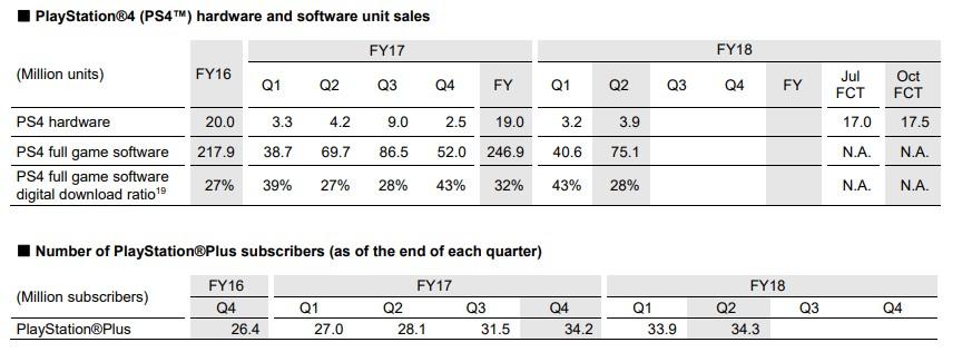 索尼公布2018财年第二季度财报 PS4明年有望突破1亿台大关