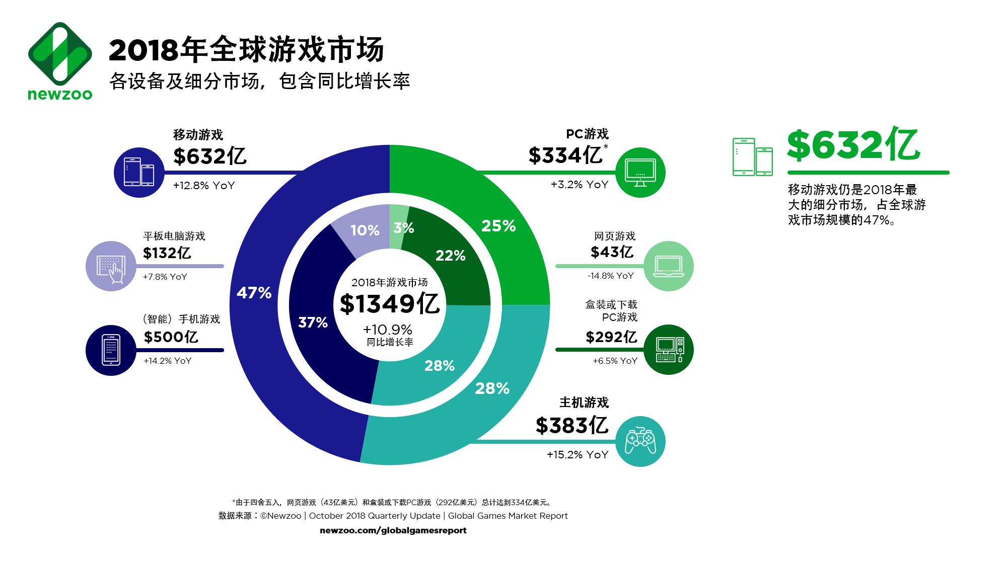 <b>2019年全球游戏市场调查:手游增长放缓 主机游戏增长显着</b>