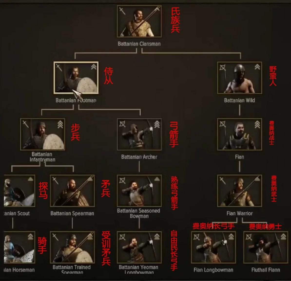 《骑马与砍杀2》全阵营兵种进阶表一览