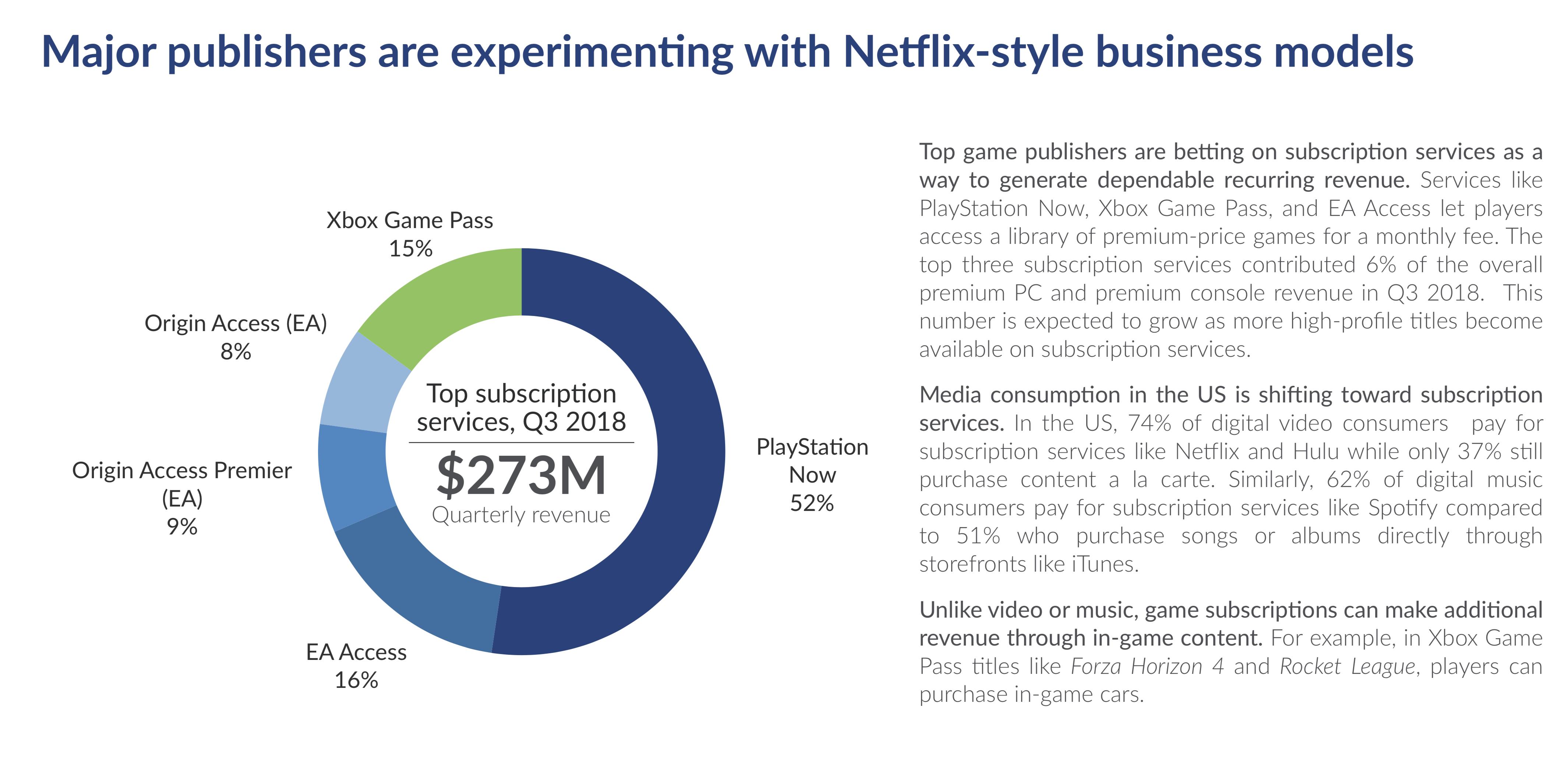 闷声发大财!调查显示PS Now是美国最赚钱的游戏订阅服务