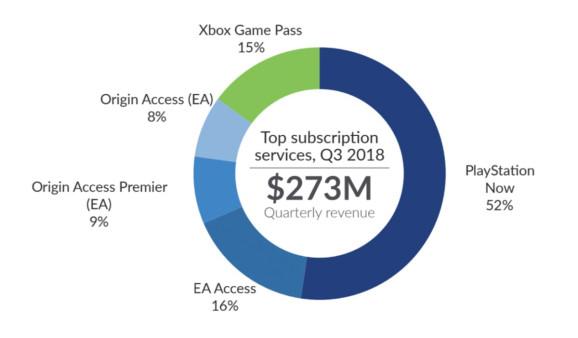 市場研究機構:購買遊戲訂閱服務的玩傢更愛在遊戲裡花錢