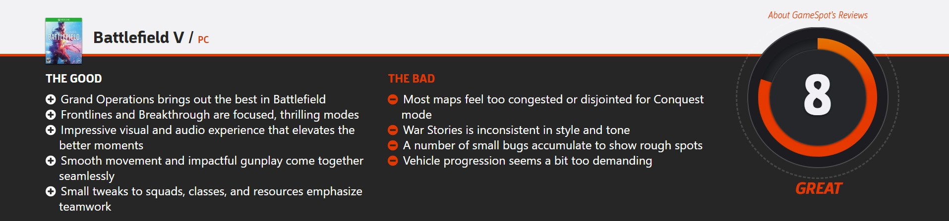 <b>《战地5》GameSpot 8分 Metacritic用户评分4.7分</b>