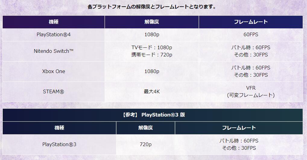 《薄暮传说:终极版》各版分辨率帧率区别及配置公布