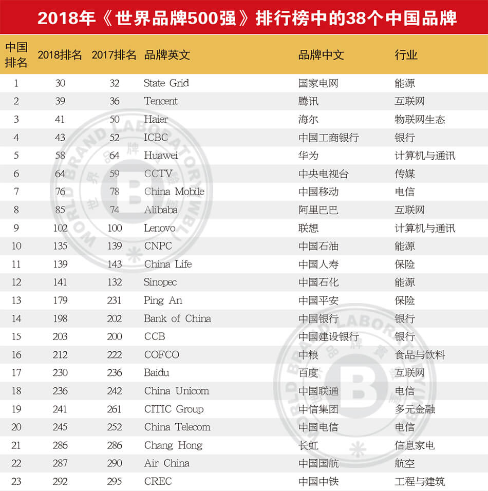 2018世界品牌500强出炉 中国38个品牌入围
