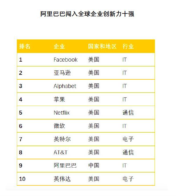 日本评选全球创新企业十强:国内仅阿里巴巴入选