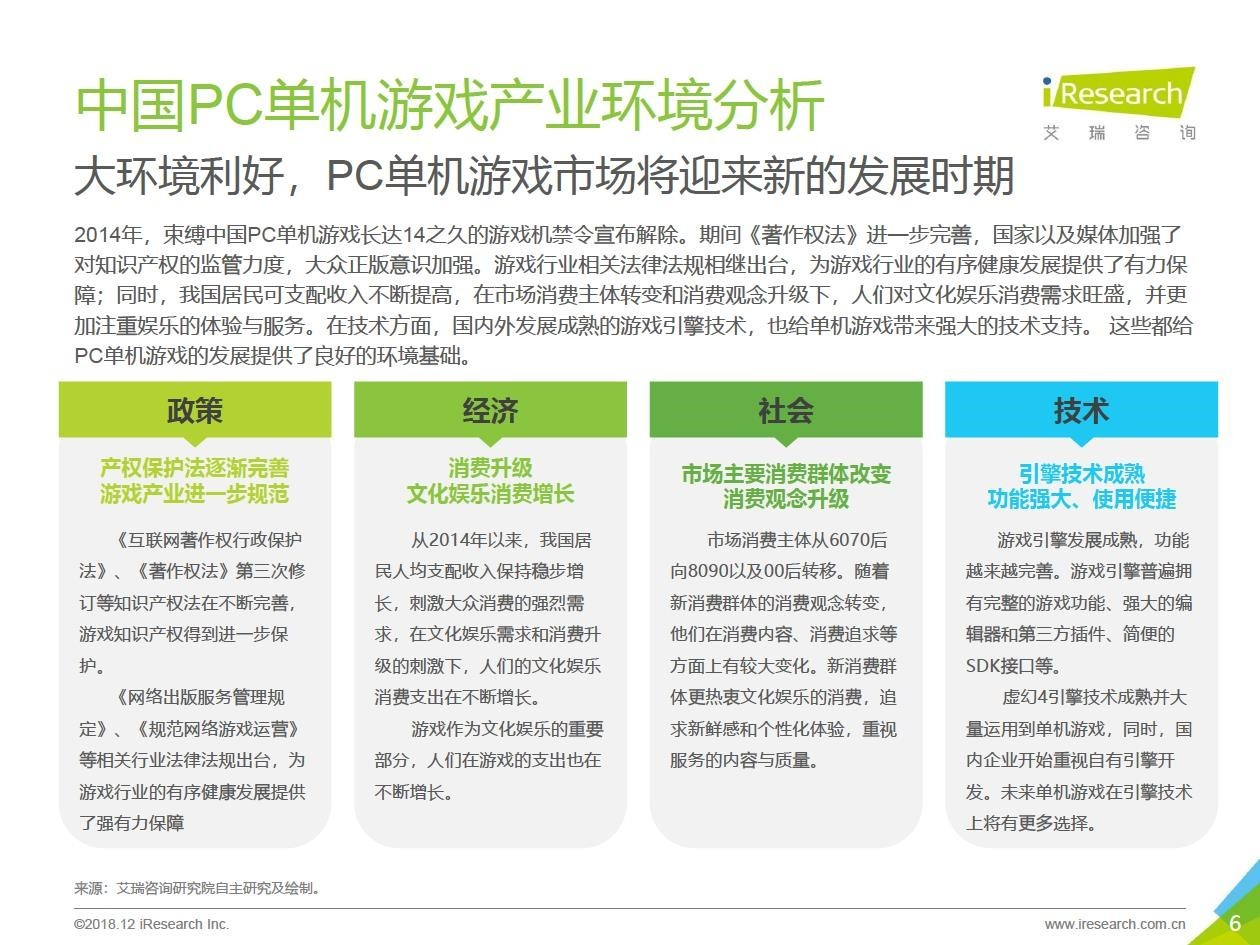 2018中國PC單機游玩行業報告 89%單機玩家購置度過正版游玩