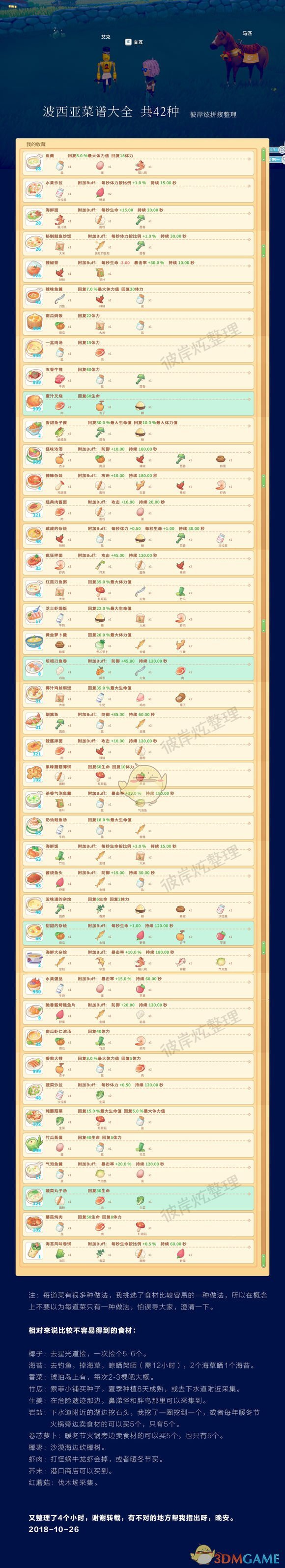 《波西亚时光》食谱最新版 42种食谱大全