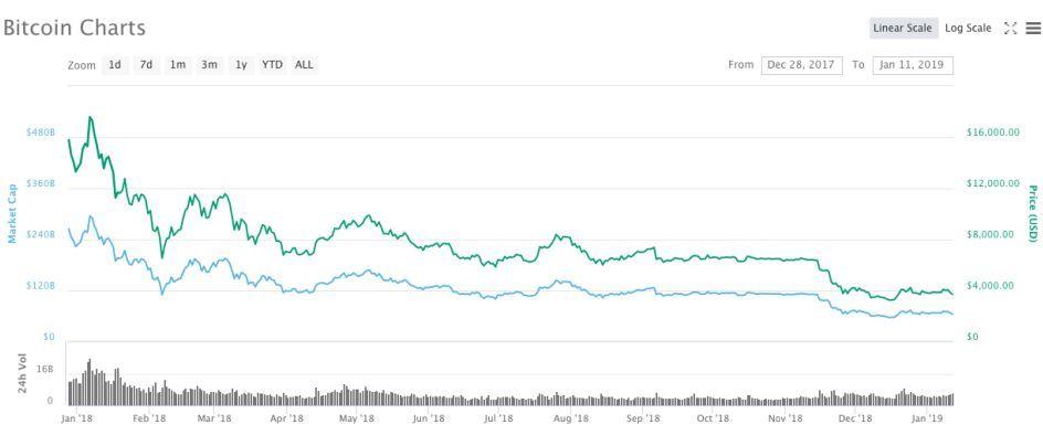 比特币价格一年暴跌近八成 矿机厂IPO搁浅矿场关门