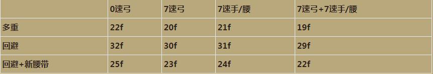 《暗黑破坏神3》杨弓洗法与各词缀取舍