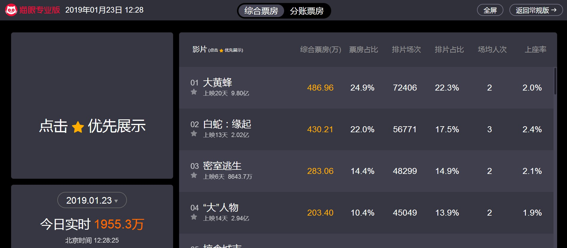 中美合拍《白蛇:缘起》票房破两亿 期待更大突破