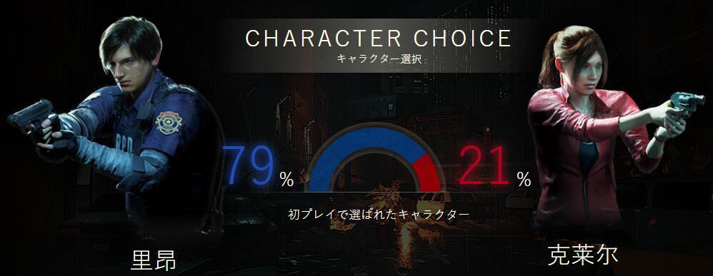 <b>大数据显示《生化危机2:重制版》更多玩家选择里昂</b>