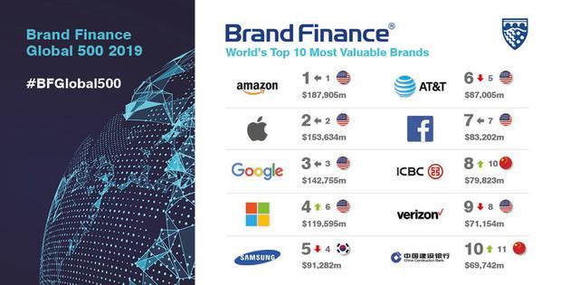 全球品牌500强报告:亚马逊榜首 华为12 微信20