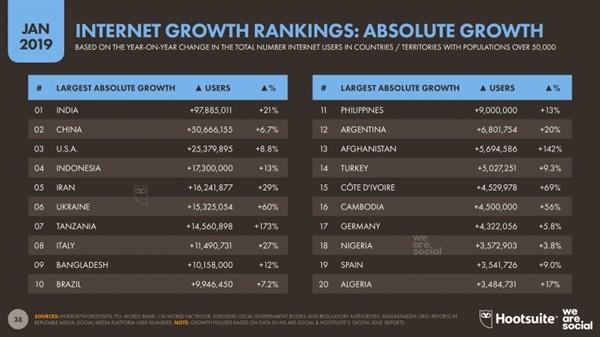 全球网民达43.88亿 中国年增长量不及印度排名第二