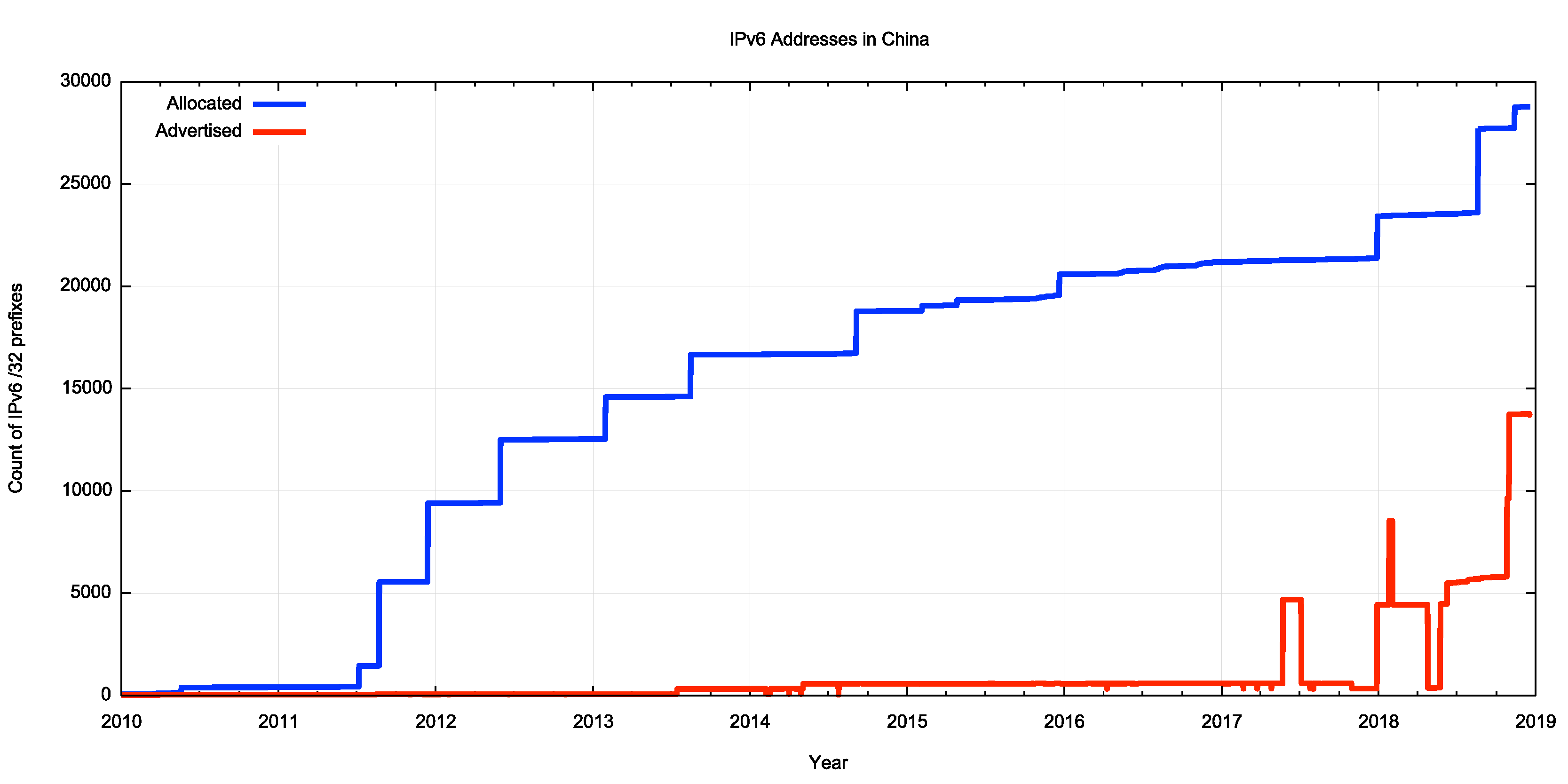 IPv6在中国 - 大规模部署进行中 进展非常明显