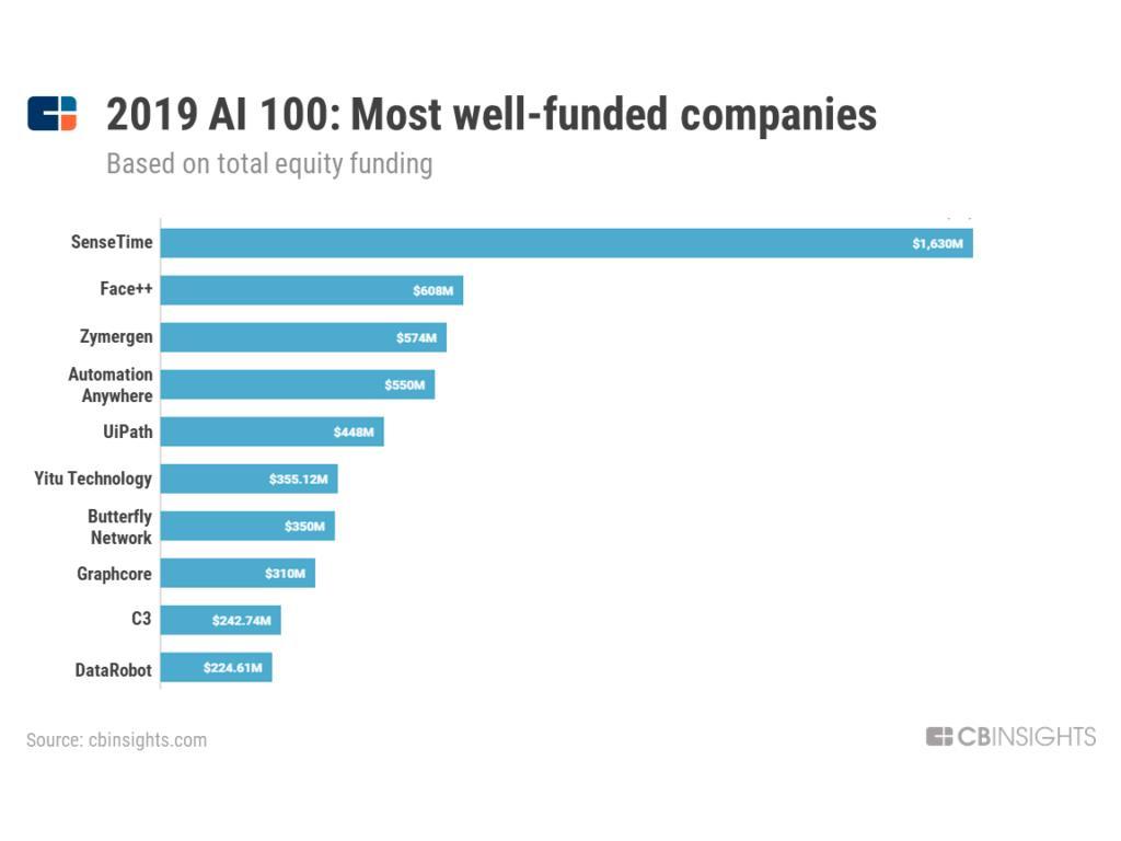 大AI公司名单出炉6家中国公司上榜4008云顶娱乐