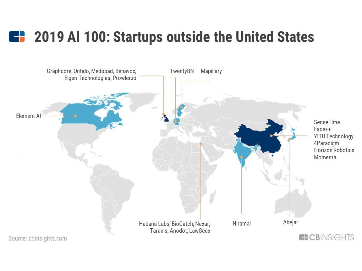 2019全球最强100大AI公司名单出炉,6家中国公司上榜