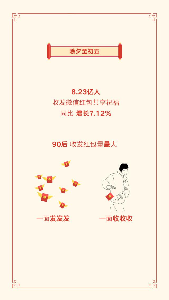 微信发布2019春节数据报告:8.23亿人收发红包