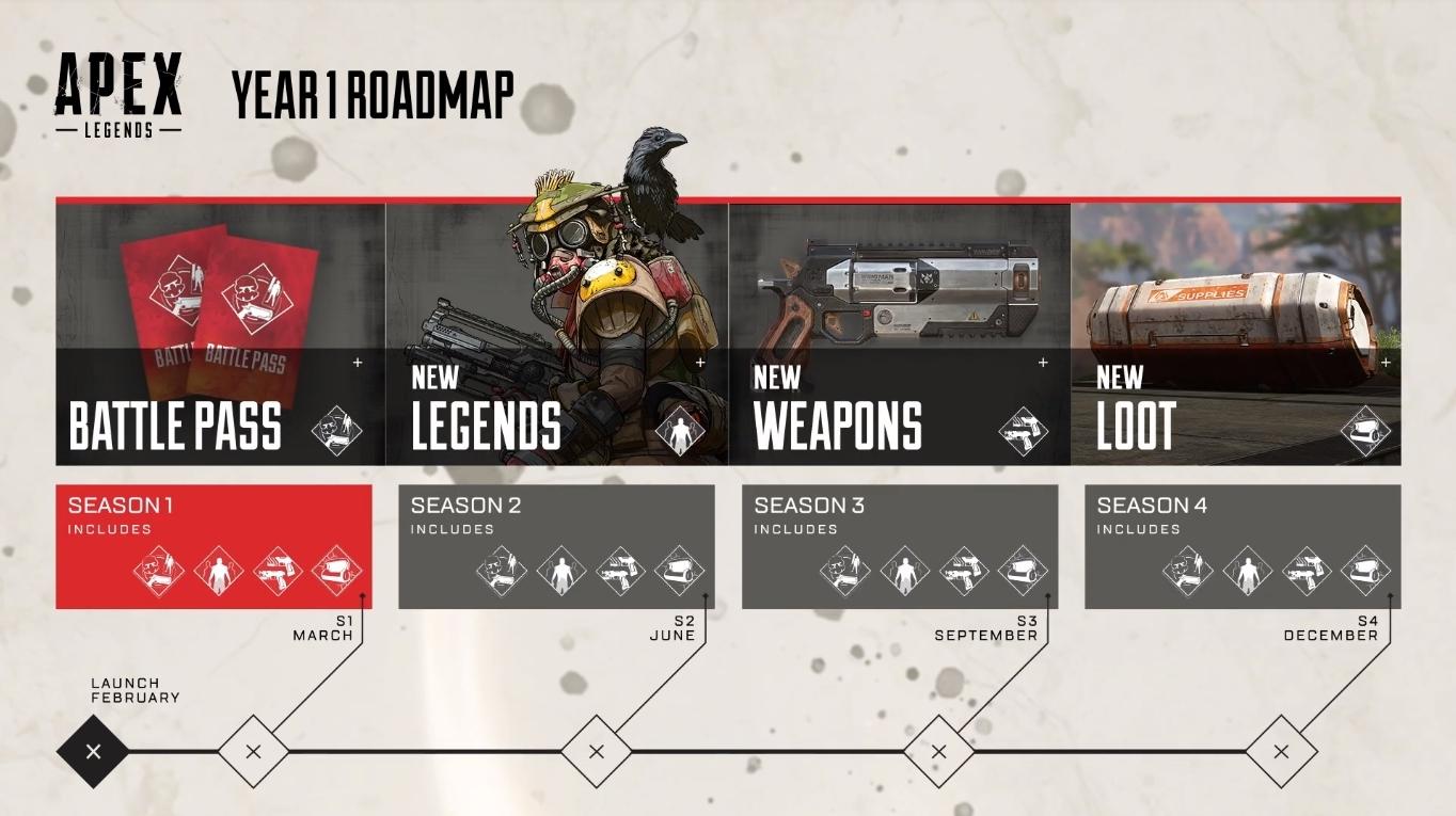 《Apex英雄》更新计划公布 确定将推出新英雄