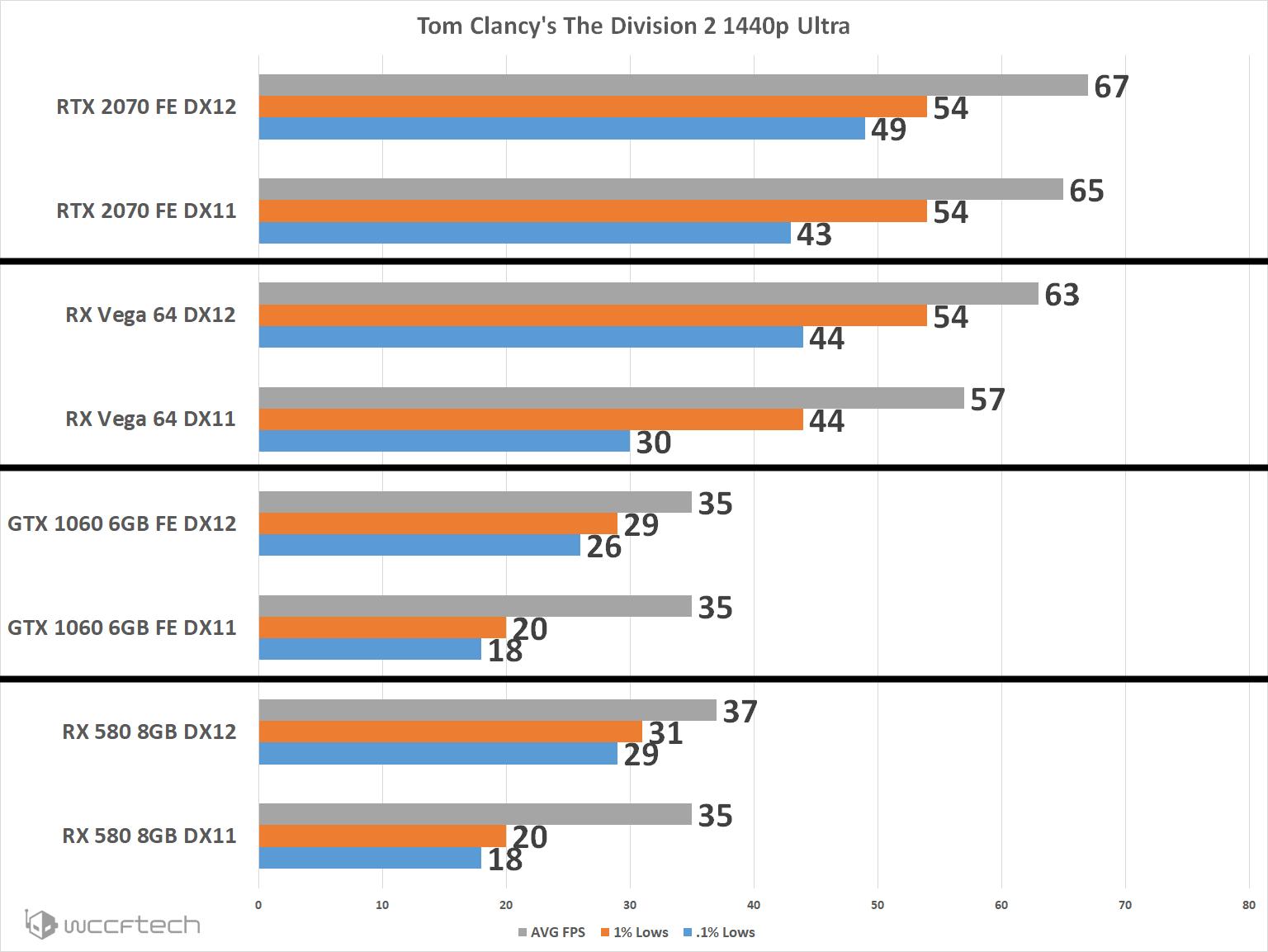《全境封锁2》或有BETA公测 A卡DX12性能提升明显