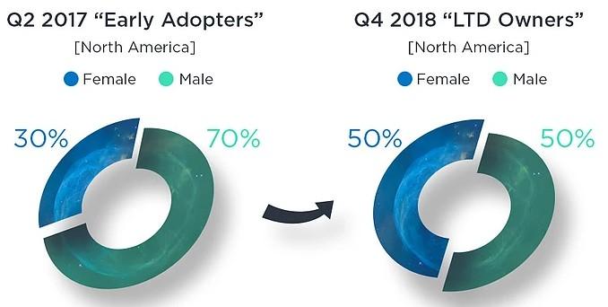 国外分析网:Switch越来越受女性欢迎 受众年龄也更广