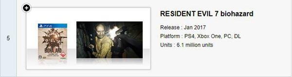 《生化7》总销量突破610万份 《生化5》突破1100万份
