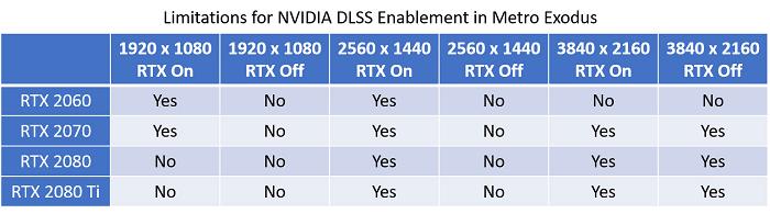 《地铁:逃离》PC版首发支持DLSS 最快有30%提升