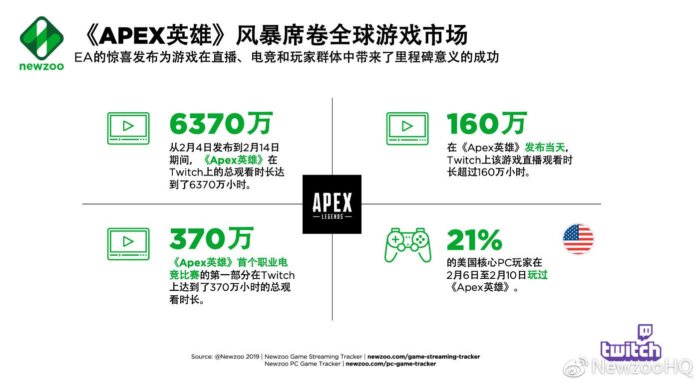 《Apex英雄》 :史上最为精妙的游戏发行之一