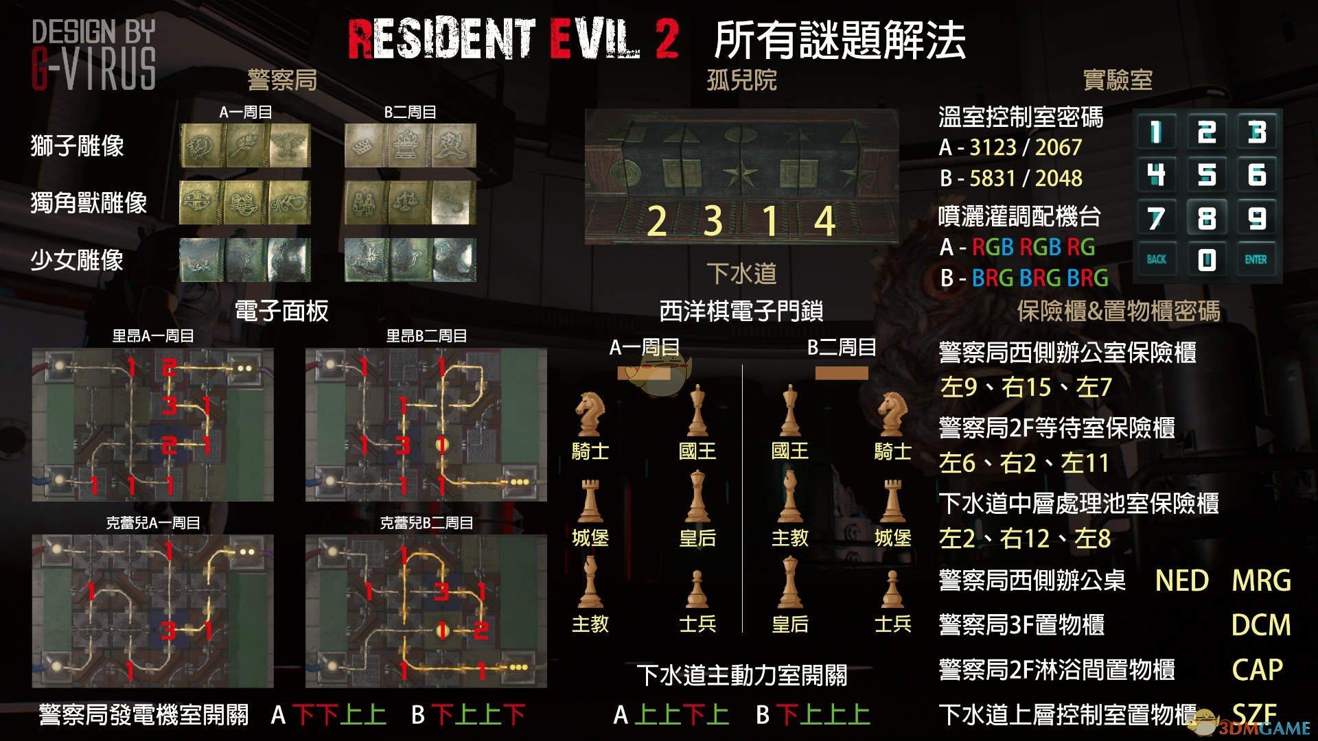 《生化危机2:重制版》全谜题密码图文汇总