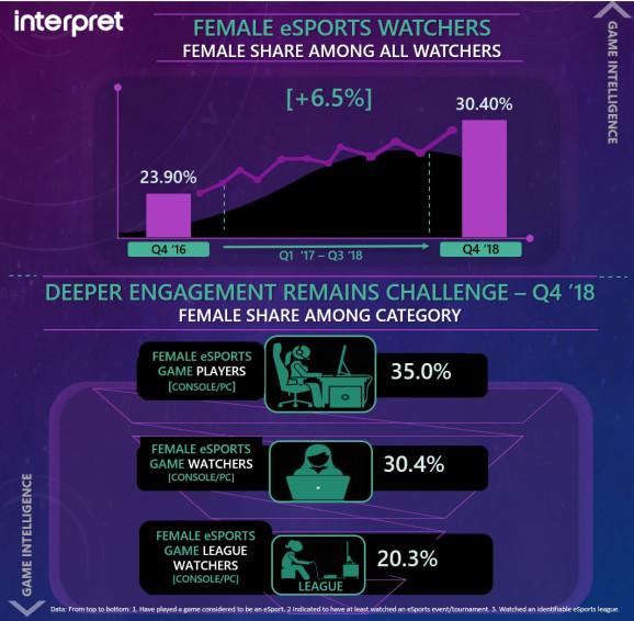 <b>2019Q4电竞观众女性比重达30.4% 比两年前增长6.5%</b>