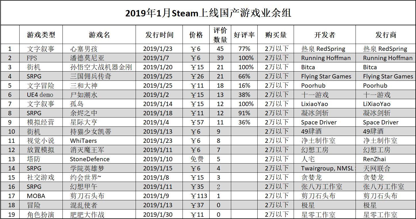 2019年1月Steam国产新游报告:45款中谁最有卖相?