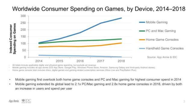 IDC: 2019年全球手游收入超传统平台20%是PC端两倍