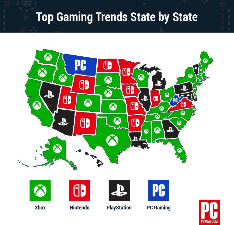"""全美游戏平台调查:美国人都爱""""绿"""" 索尼硬核 NS女用户多"""