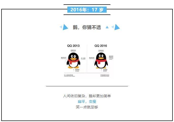 腾讯QQ分享20年来logo变化史 看看你用过几版