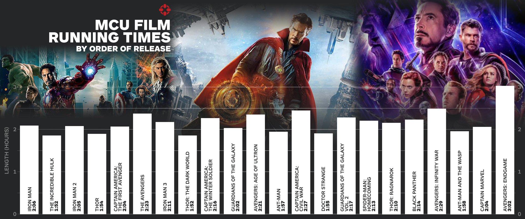 一口气看完漫威22部电影需要多长时间?IGN给你算了算