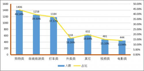 """北京消协杀熟榜公布 网购老客户被""""宰""""得最狠"""