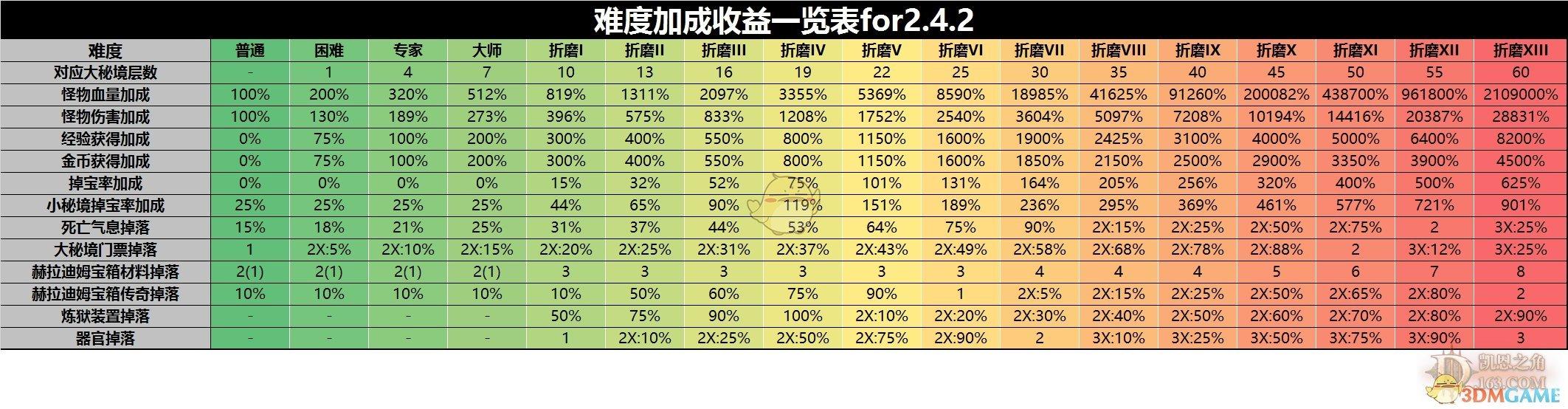 《暗黑破坏神3》2.6.5收益分析 速刷小米才是单机福利