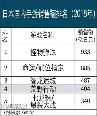 日媒:中国手游给日本游戏企业出了一道难题
