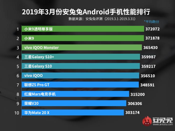 安兔兔3月安卓手机性能排行发布:小米夺得冠亚军