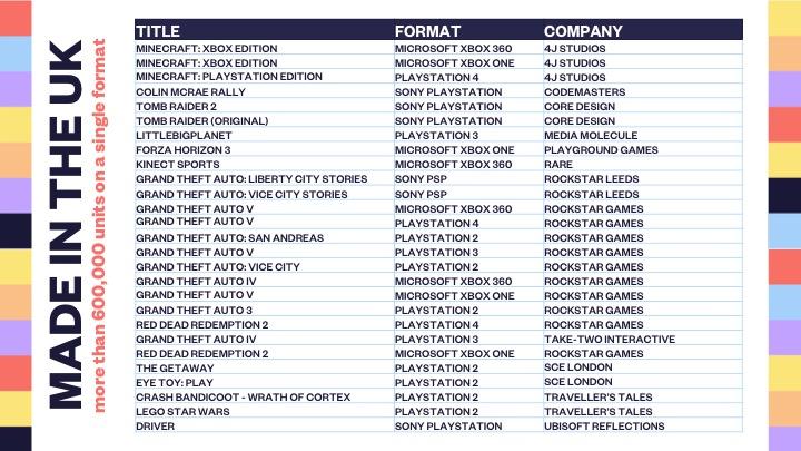英国30年超百万实体游戏销量 GTA FIFA COD三分天下