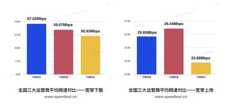 2019年第一季度全国网速报告出炉 联通抢红包最快