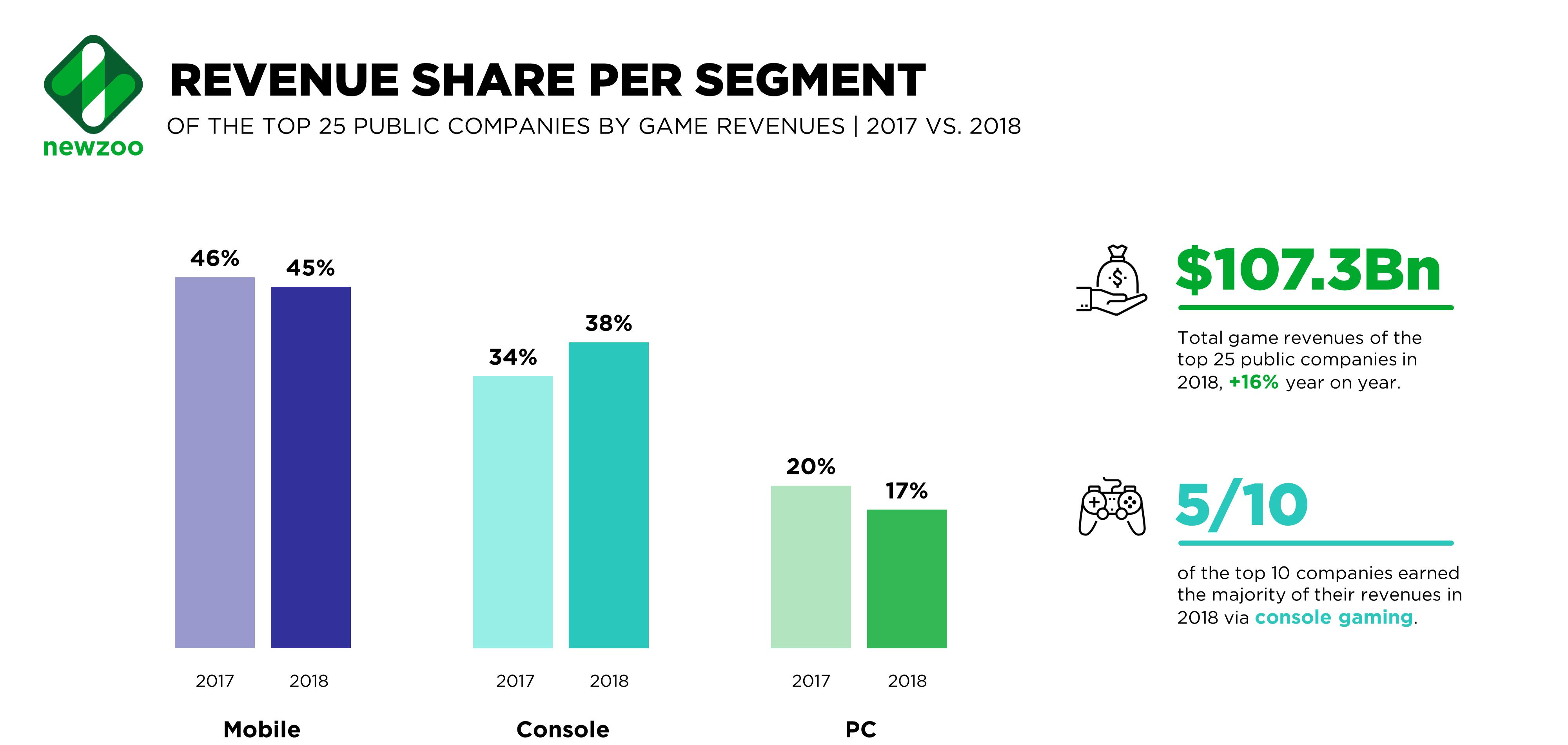 2018年游戲公司收入排名公布 騰訊連續6年蟬聯第一