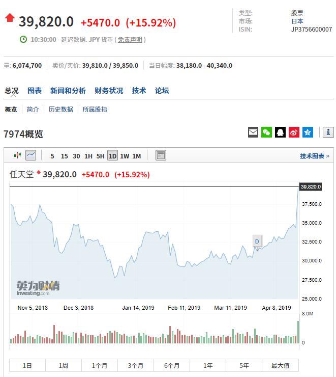 受腾讯代理国行Switch影响 任天堂股价今日开盘暴涨