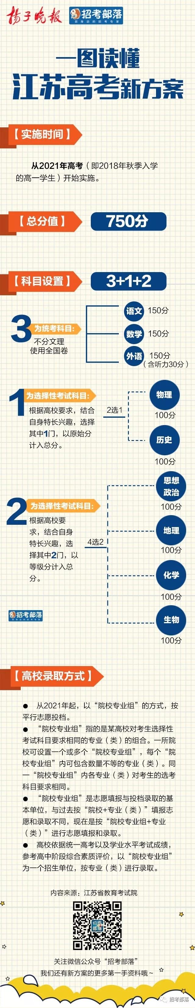 """更加平衡化!江苏新高考方案""""3+1+2""""预定2021年实施"""
