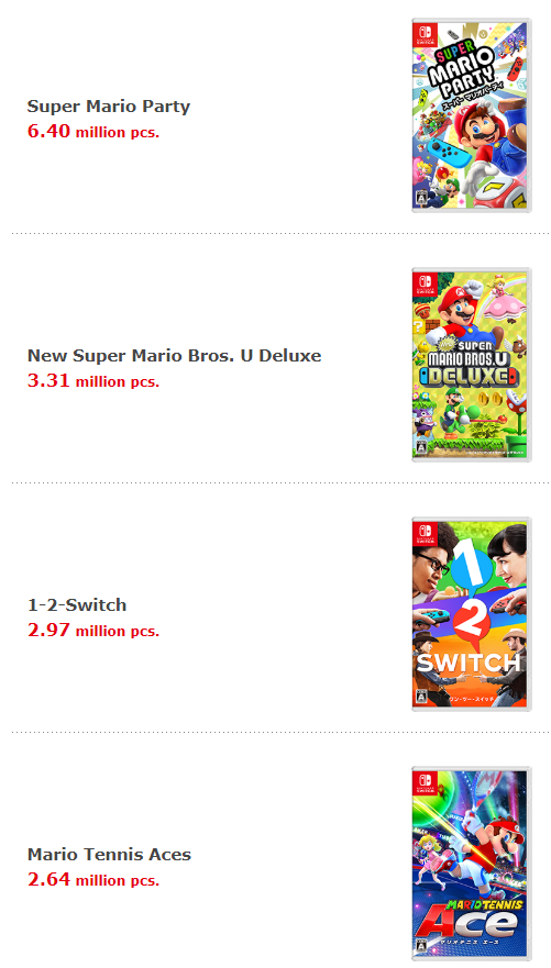 任天堂公布年度财报:Swtich已售出3474万台 5款游戏销量超千万