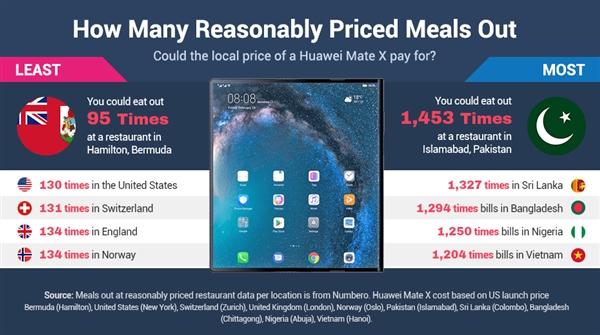 北京白领不吃不喝1个半月 才够钱买华为MateX